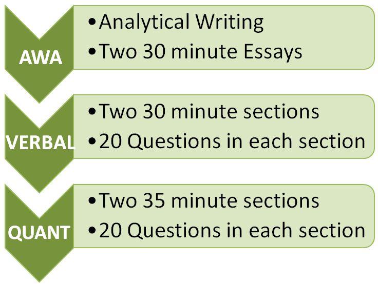 Argument essays for gre