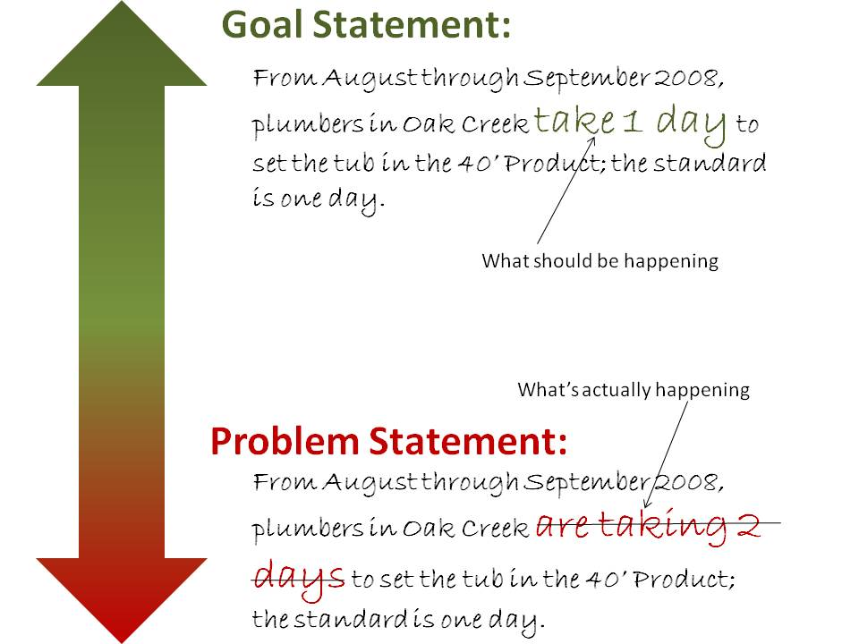 how long should a problem statement be